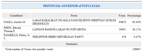 Results for Governor of Nueva Ecija in Cabanatuan City